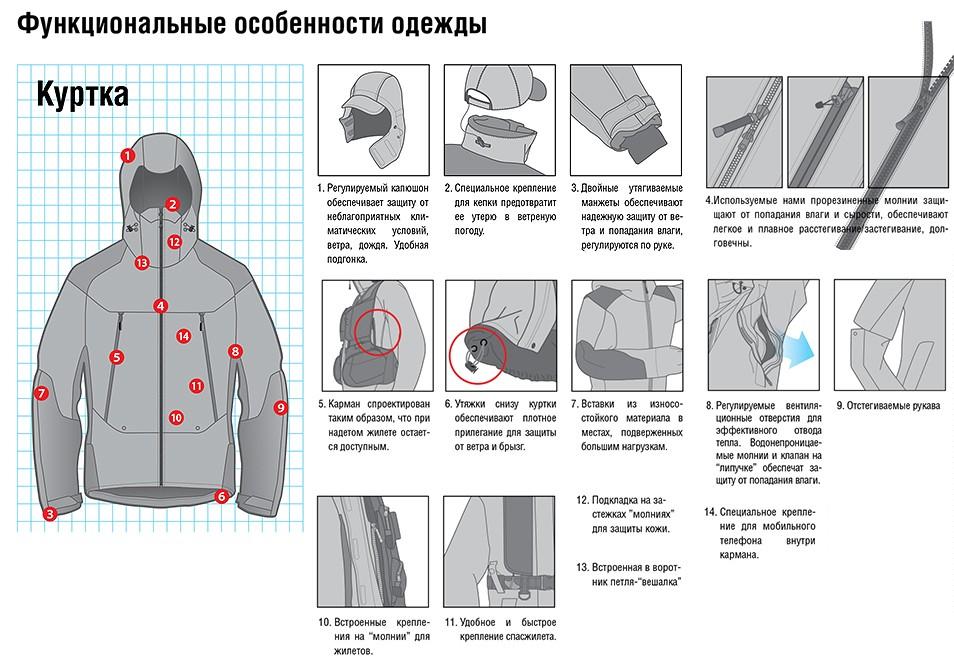 Функциональные особенности куртки