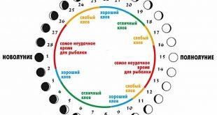 Лунный календарь рыболова на весь год