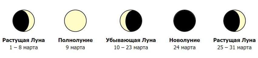 Лунный календарь на март 2020 года - Фазы Луны