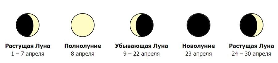 фазы Луны апрель 2020 года