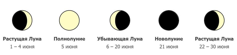 фазы Луны в июне 2020 года