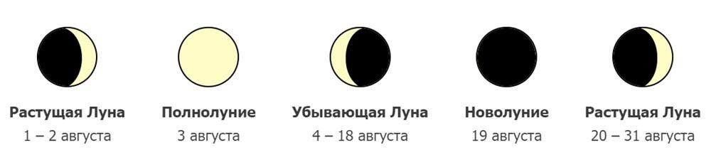 Фазы Луны в Августе 2020 года