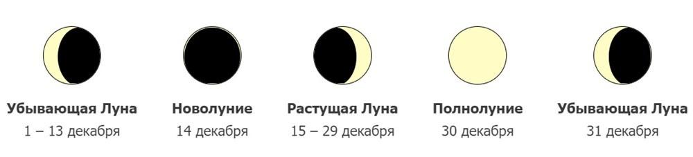фазы луны на декабрь 2020