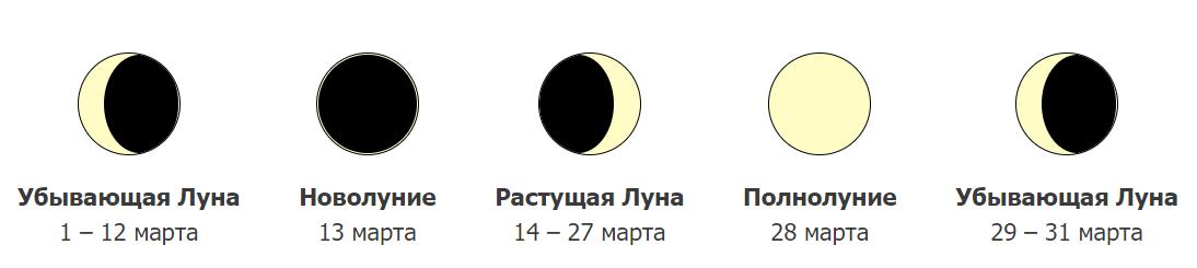 Фазы Луны в марте 2021 года