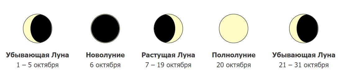 Фазы Луны в октябре 2021 года