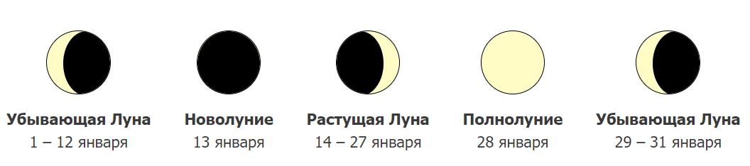 Фазы Луны в январе 2021 года