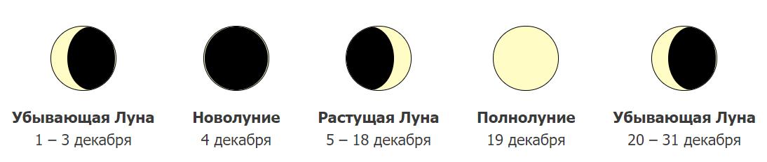 фазы Луны в декабре 2021 года